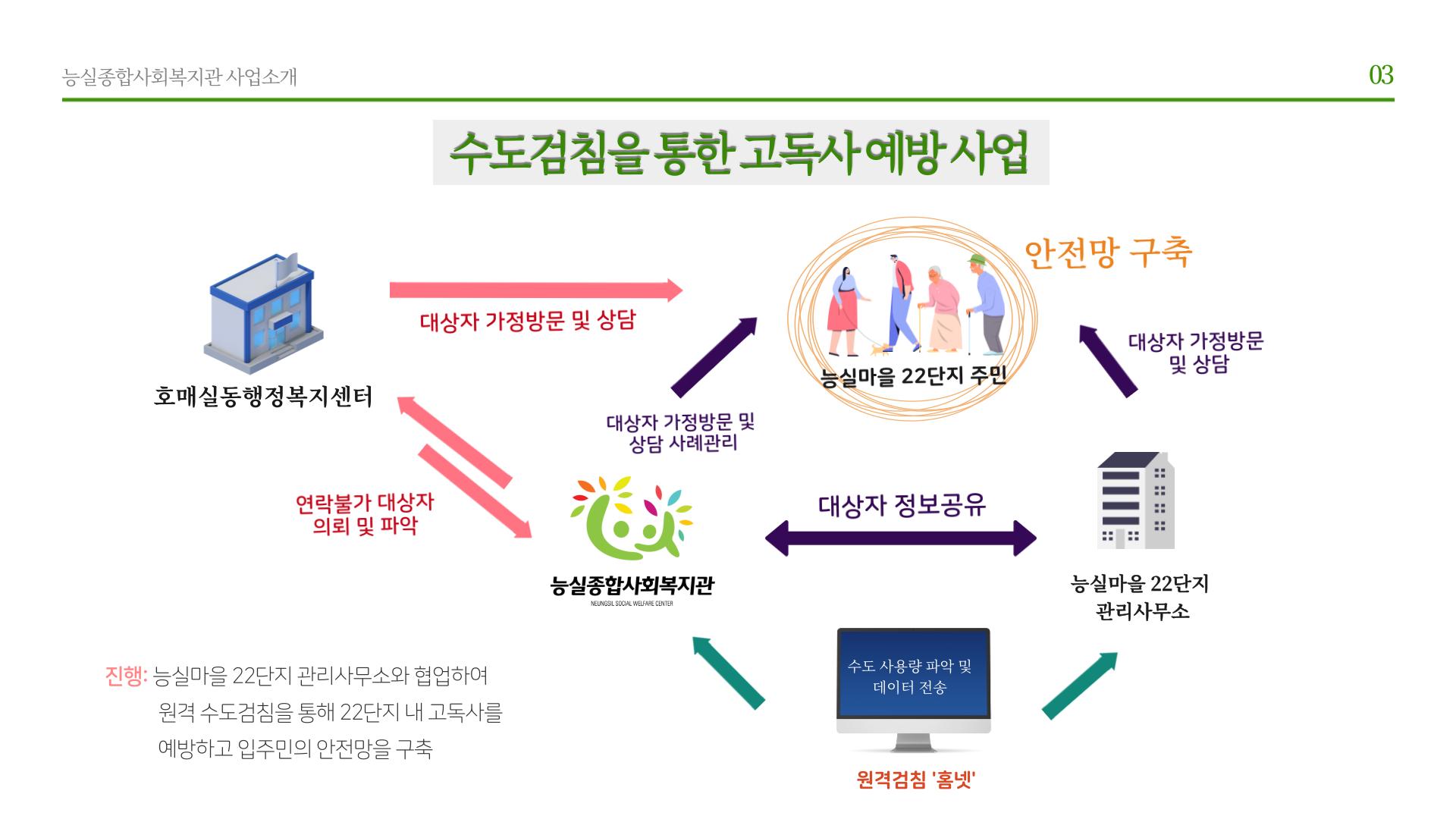 우복소_능실종합사회복지관-3.png